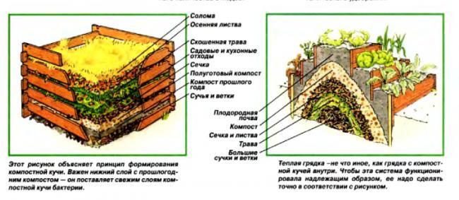 Как правильно сделать компостную яму